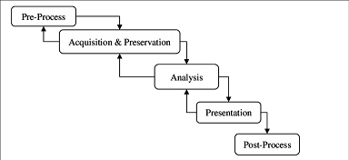DFRWS Investigative Model