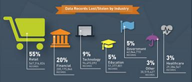 Breach Level Index Data Stolen by Industry