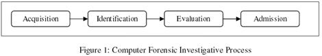 Computer Forensic Investigative Process (1984)