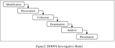 DFRWS Investigative Model (2001)