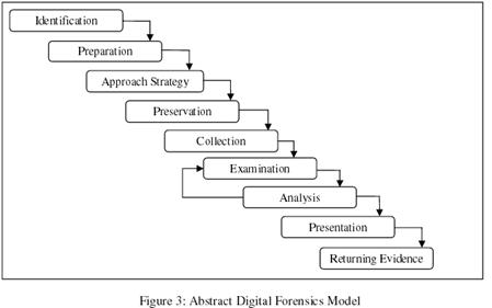 Abstract Digital Forensics Model (ADFM) (2002)