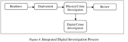 Integrated Digital Investigation Process (IDIP) (2003)