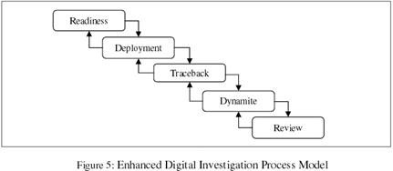 Enhanced Digital Investigation Process Model (EDIP) (2004)
