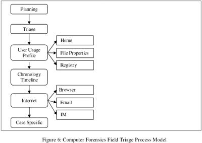 Computer Forensics Field Triage Process Model (CFFTPM) (2006)