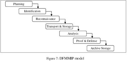 Digital Forensic Model based on Malaysian Investigation Process (DFMMIP) (2009)