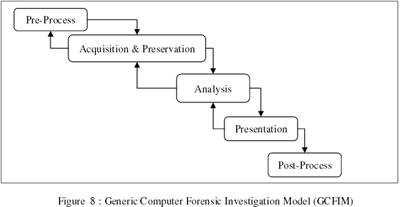 Generic Computer Forensics Investigation Model ( 2014 )