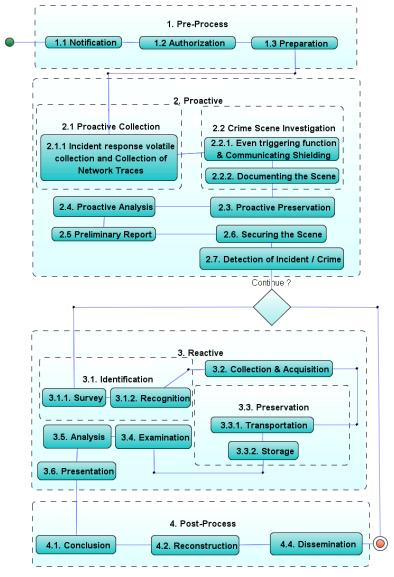 Integrated Digital Forensics Investigation Framework ( 2014 )