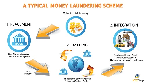 Typical Money Laundering